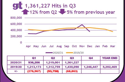 GT previous year graph -Gordon Moody